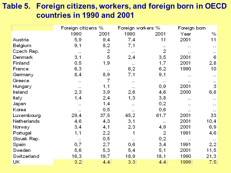 Table 5. Foreign citizens, workers, and foreign born in OECD countries in 1990 and 2001