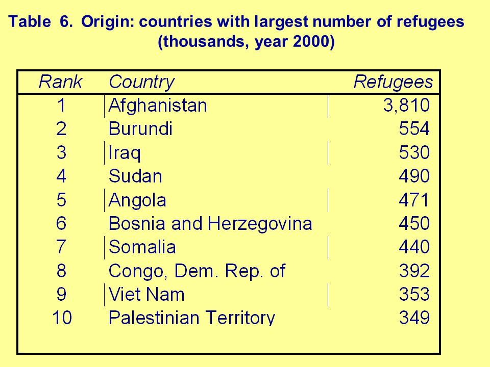 Table 6.Origin: countries with largest number of refugees (thousands, year 2000)