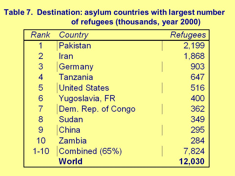 Table 7. Destination: asylum countries with largest number of refugees (thousands, year 2000)