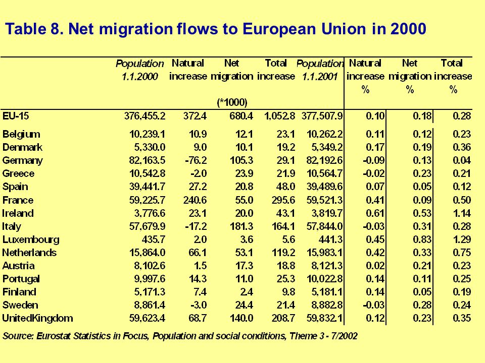 Table 8. Net migration flows to European Union in 2000