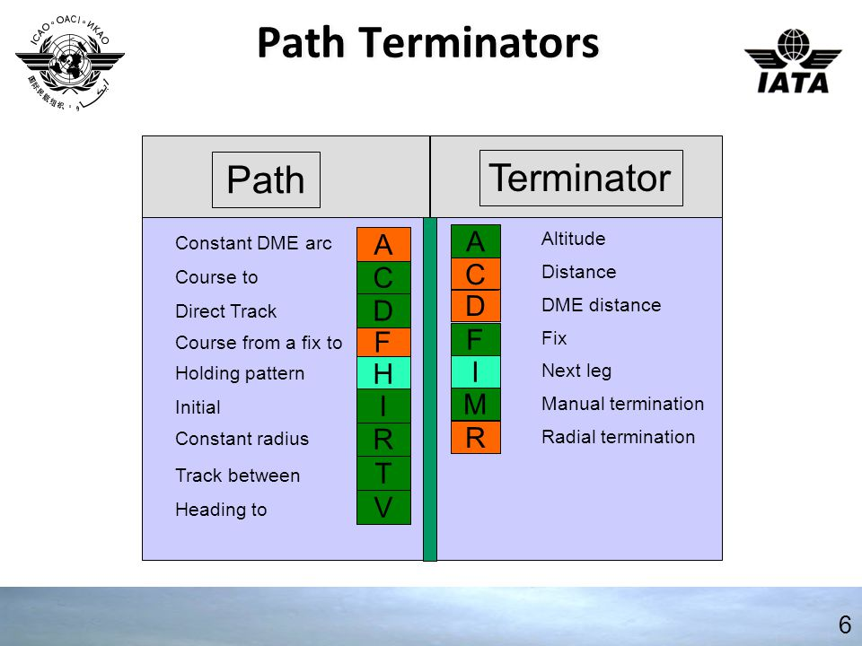 Path Terminators 6 Terminator Path C A D F I M R Altitude Distance DME distance Next leg Manual termination Radial termination Fix F Constant DME arc Course to Direct Track Course from a fix to Holding pattern Initial Constant radius Track between Heading to C D H R A I V T