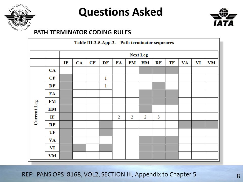 Questions Asked 8 REF: PANS OPS 8168, VOL2, SECTION III, Appendix to Chapter 5 PATH TERMINATOR CODING RULES