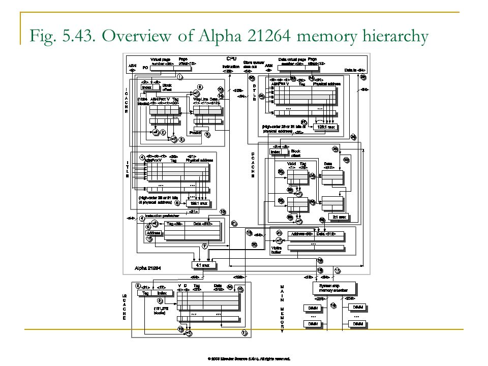 Fig Overview of Alpha memory hierarchy
