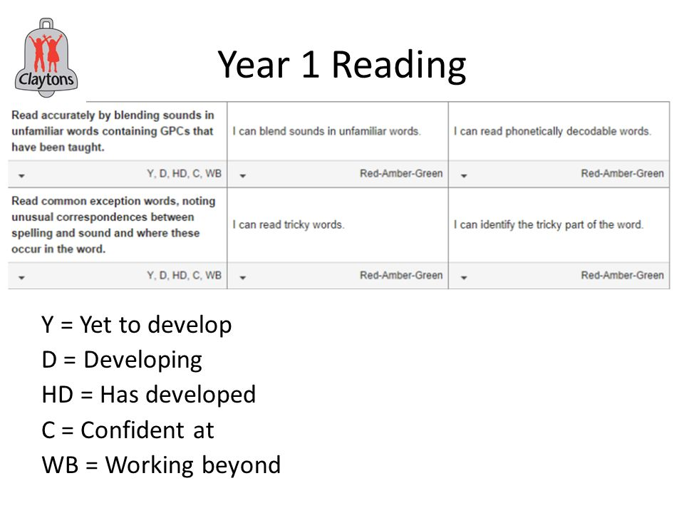 Year 1 Reading Y = Yet to develop D = Developing HD = Has developed C = Confident at WB = Working beyond
