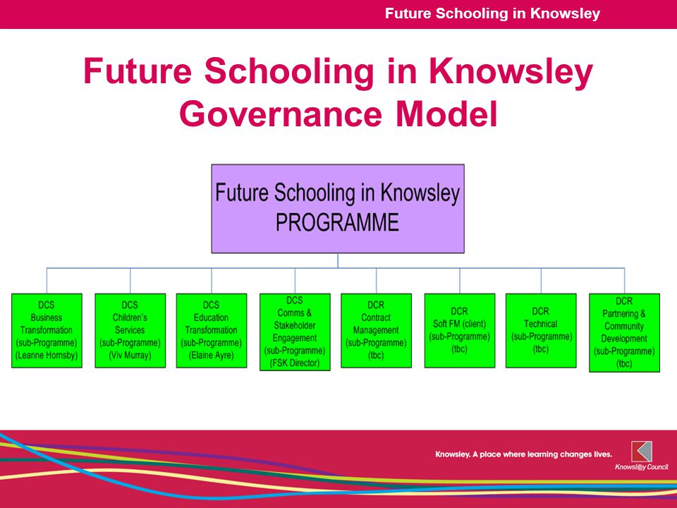 Future Schooling in Knowsley Future Schooling in Knowsley Governance Model