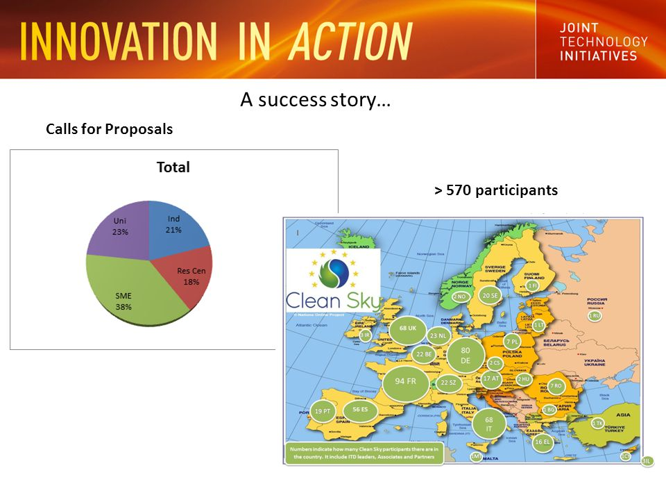 A success story… Calls for Proposals > 570 participants