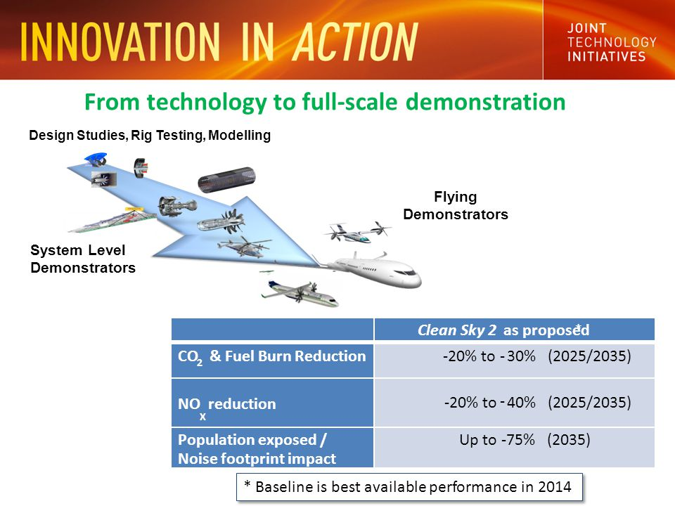 From technology to full-scale demonstration System Level Demonstrators Flying Demonstrators Design Studies, Rig Testing, Modelling * Baseline is best available performance in 2014