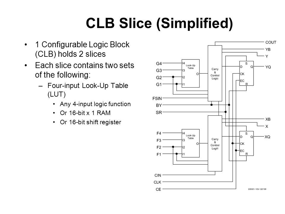 CLB Slice (Simplified) 1 Configurable Logic Block (CLB) holds 2 slices Each slice contains two sets of the following: –Four-input Look-Up Table (LUT) Any 4-input logic function Or 16-bit x 1 RAM Or 16-bit shift register