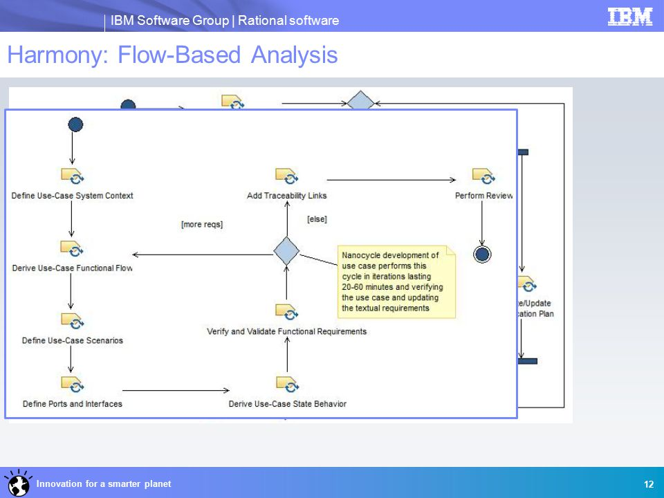 IBM Software Group | Rational software Innovation for a smarter planet Harmony: Flow-Based Analysis 12
