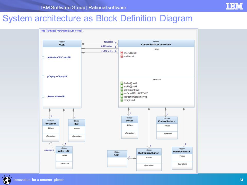 IBM Software Group | Rational software Innovation for a smarter planet 34 System architecture as Block Definition Diagram