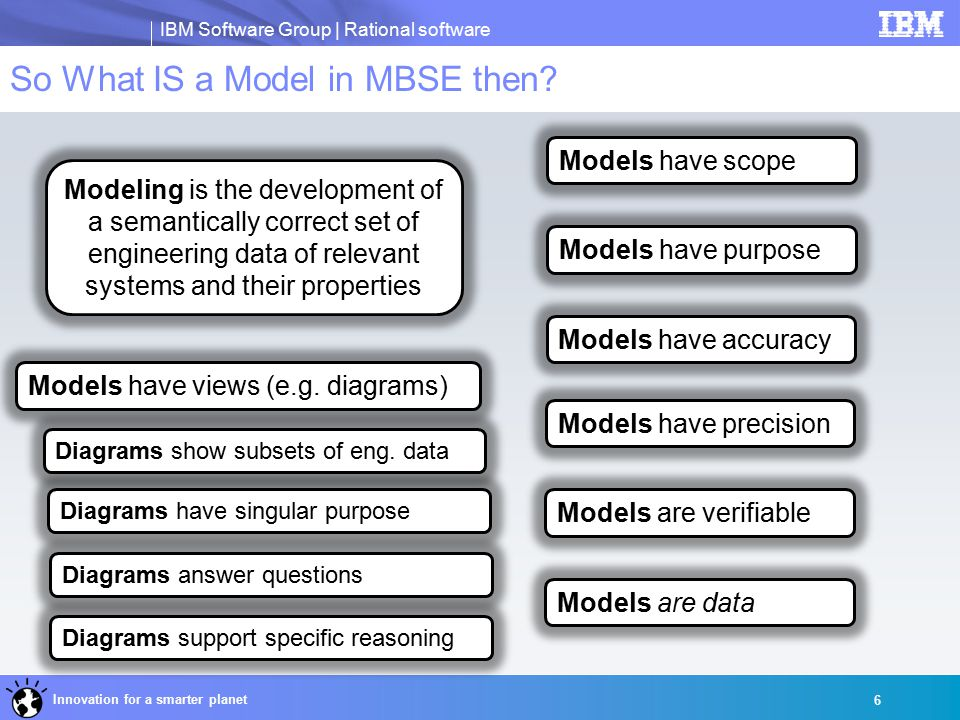 IBM Software Group | Rational software Innovation for a smarter planet So What IS a Model in MBSE then.