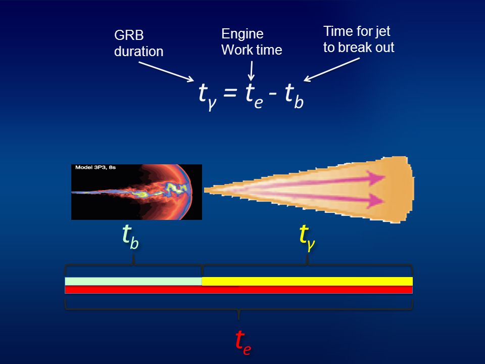 t γ = t e - t b tbtbtbtb tγtγtγtγ tetetete GRB duration Engine Work time Time for jet to break out