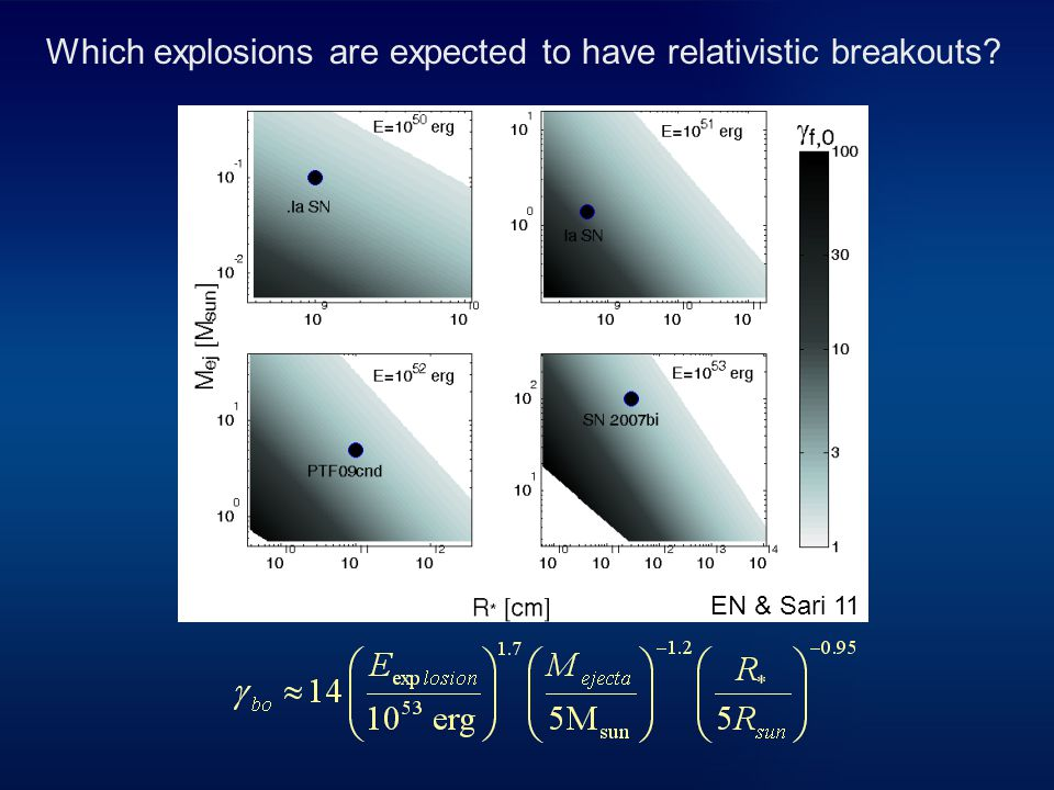 Which explosions are expected to have relativistic breakouts EN & Sari 11