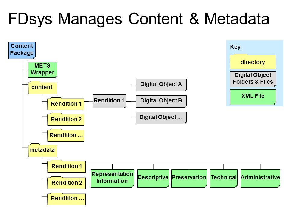 METS Wrapper content Rendition 1 Digital Object A Digital Object … Digital Object B metadata Rendition 1 TechnicalAdministrativePreservation Representation Information Descriptive Rendition 2 Rendition … Content Package XML File Digital Object Folders & Files directory Key: FDsys Manages Content & Metadata