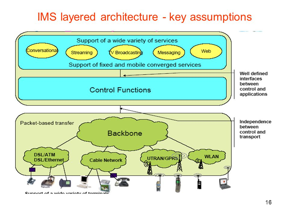 16 IMS layered architecture - key assumptions
