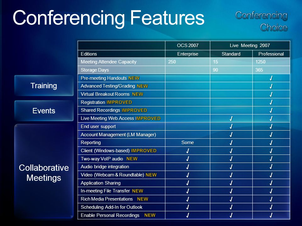 Conferencing Features Training Events Collaborative Meetings