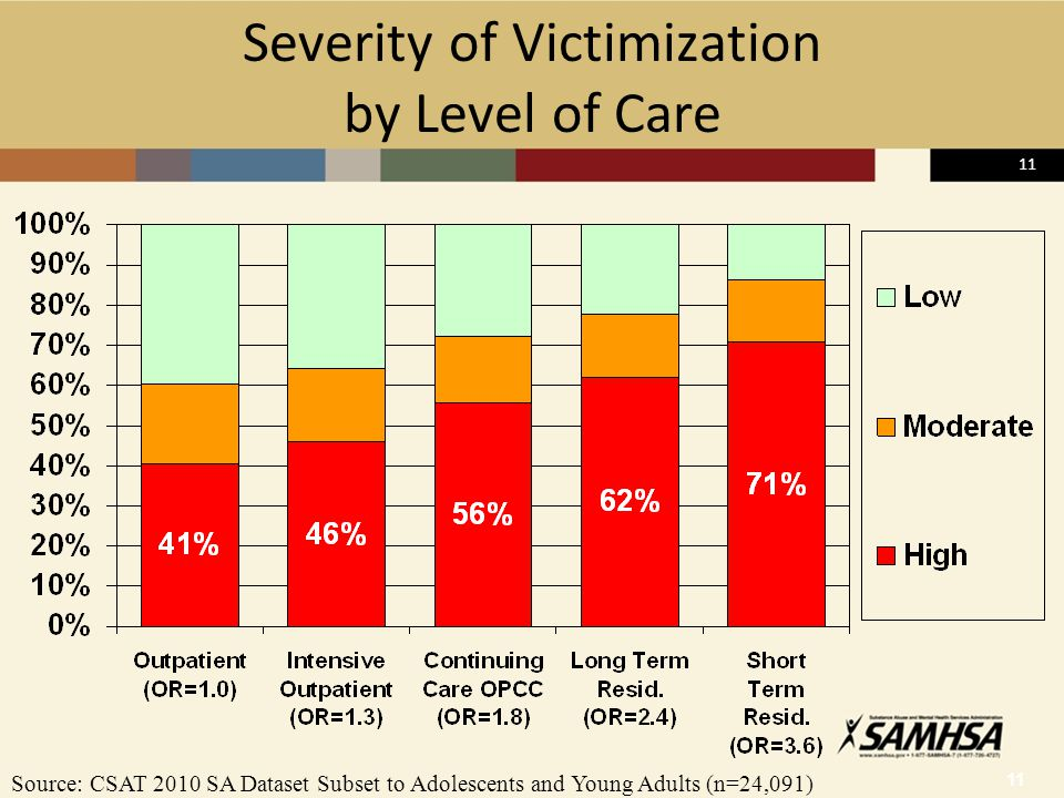 11 Severity of Victimization by Level of Care Source: CSAT 2010 SA Dataset Subset to Adolescents and Young Adults (n=24,091)