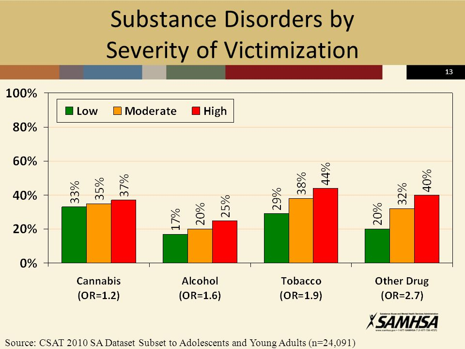 13 Substance Disorders by Severity of Victimization Source: CSAT 2010 SA Dataset Subset to Adolescents and Young Adults (n=24,091)