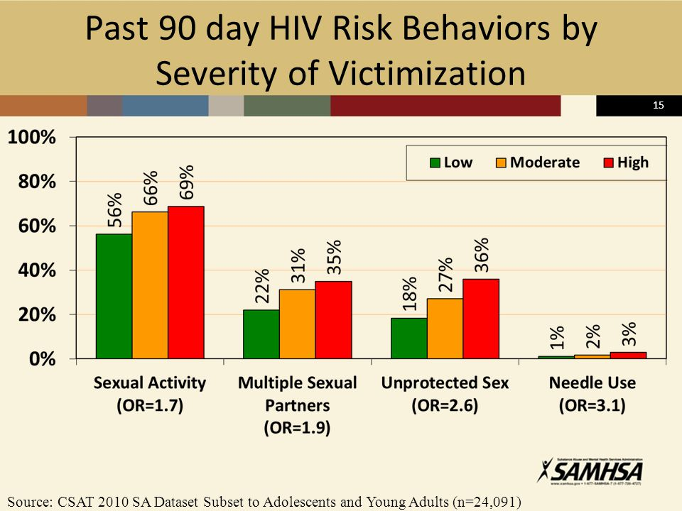 15 Past 90 day HIV Risk Behaviors by Severity of Victimization Source: CSAT 2010 SA Dataset Subset to Adolescents and Young Adults (n=24,091)