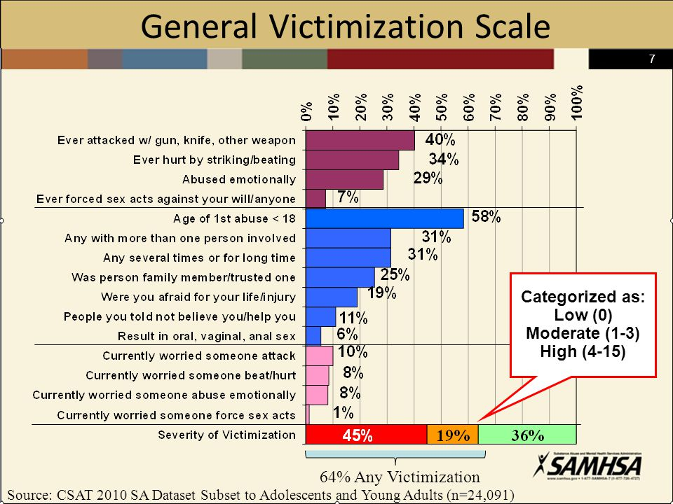 7 General Victimization Scale Source: CSAT 2010 SA Dataset Subset to Adolescents and Young Adults (n=24,091) 64% Any Victimization Categorized as: Low (0) Moderate (1-3) High (4-15)