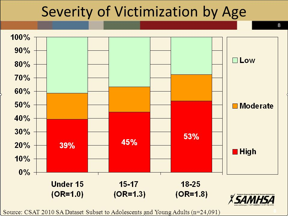 8 8 Severity of Victimization by Age Source: CSAT 2010 SA Dataset Subset to Adolescents and Young Adults (n=24,091)