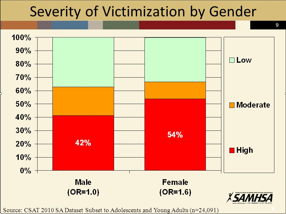 9 9 Severity of Victimization by Gender Source: CSAT 2010 SA Dataset Subset to Adolescents and Young Adults (n=24,091)