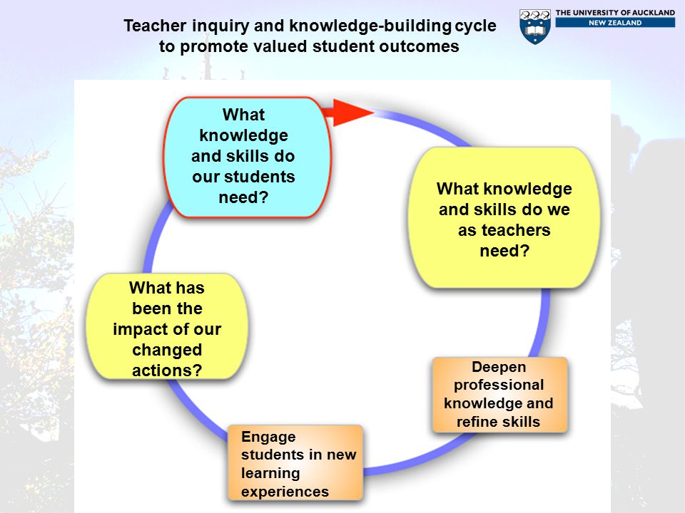 What knowledge and skills do our students need. What knowledge and skills do we as teachers need.