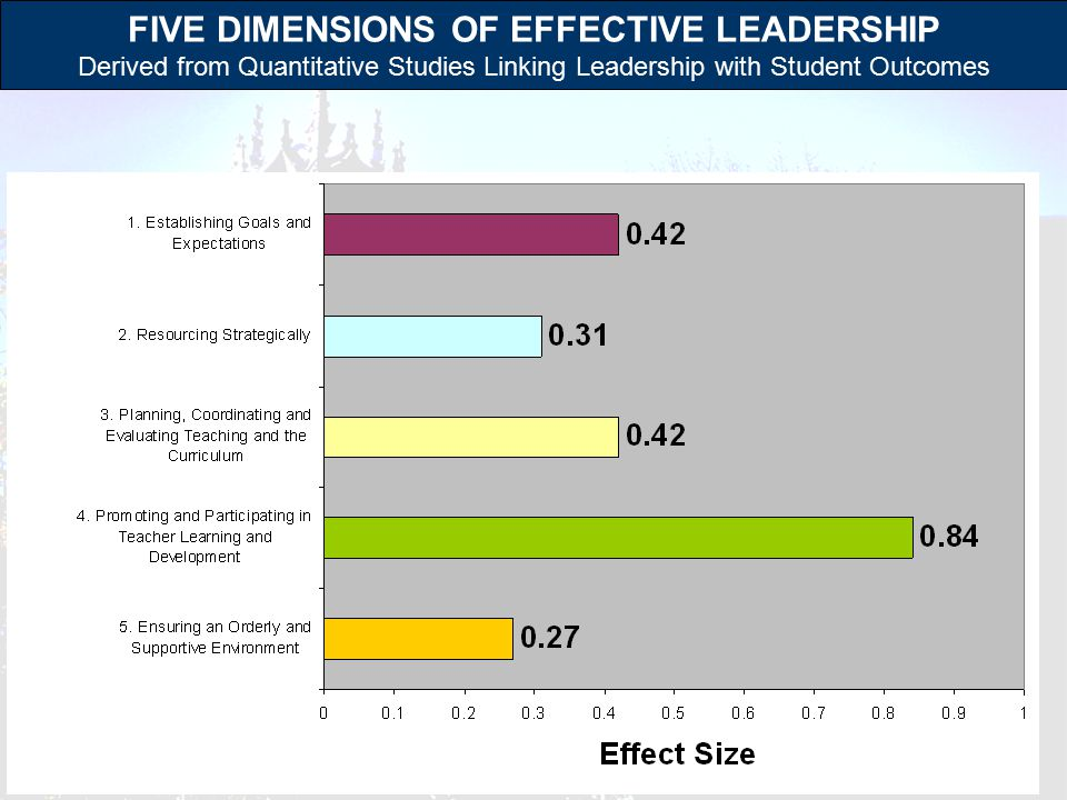 FIVE DIMENSIONS OF EFFECTIVE LEADERSHIP Derived from Quantitative Studies Linking Leadership with Student Outcomes