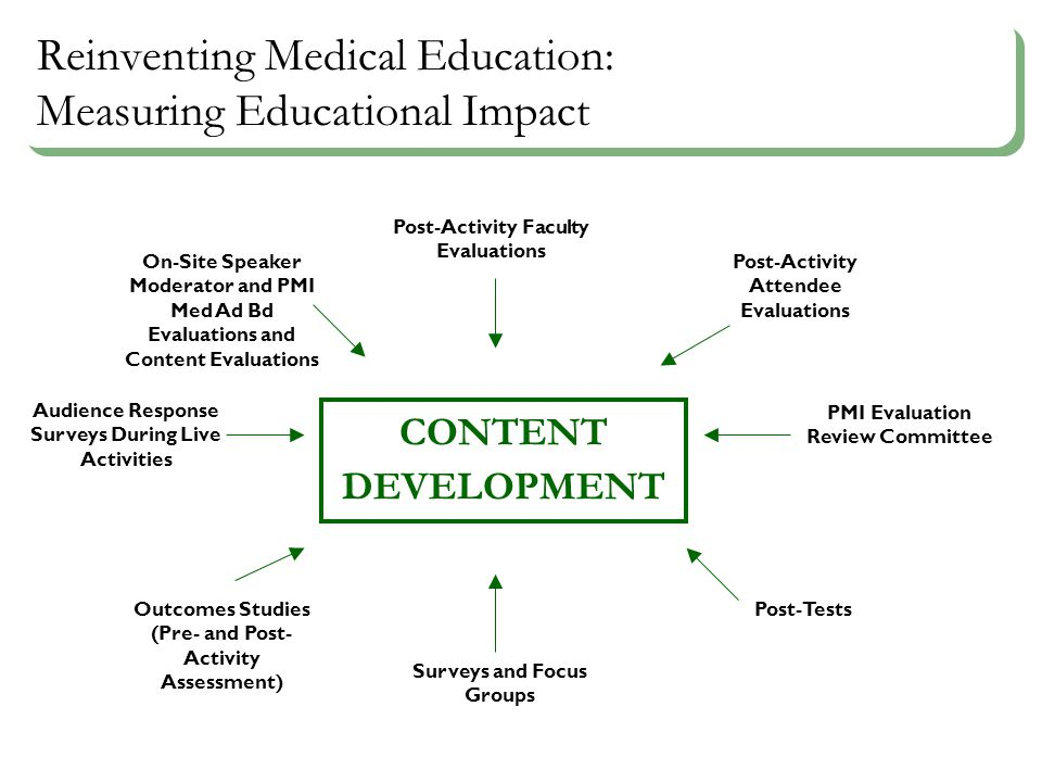 Reinventing Medical Education: Measuring Educational Impact CONTENT DEVELOPMENT Post-Activity Faculty Evaluations Post-Activity Attendee Evaluations On-Site Speaker Moderator and PMI Med Ad Bd Evaluations and Content Evaluations Audience Response Surveys During Live Activities PMI Evaluation Review Committee Post-Tests Surveys and Focus Groups Outcomes Studies (Pre- and Post- Activity Assessment)