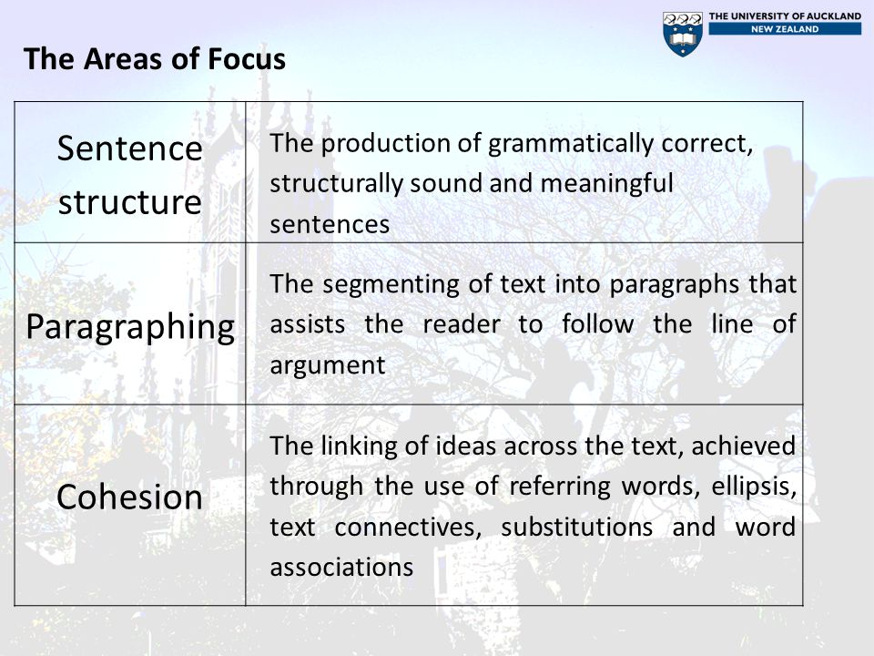 Sentence structure The production of grammatically correct, structurally sound and meaningful sentences Paragraphing The segmenting of text into paragraphs that assists the reader to follow the line of argument Cohesion The linking of ideas across the text, achieved through the use of referring words, ellipsis, text connectives, substitutions and word associations The Areas of Focus