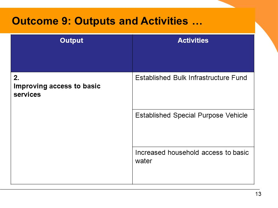 13 Outcome 9: Outputs and Activities … OutputActivities 2.