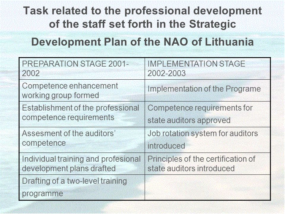 Task related to the professional development of the staff set forth in the Strategic Development Plan of the NAO of Lithuania PREPARATION STAGE IMPLEMENTATION STAGE Competence enhancement working group formed Implementation of the Programe Establishment of the professional competence requirements Competence requirements for state auditors approved Assesment of the auditors' competence Job rotation system for auditors introduced Individual training and profesional development plans drafted Principles of the certification of state auditors introduced Drafting of a two-level training programme