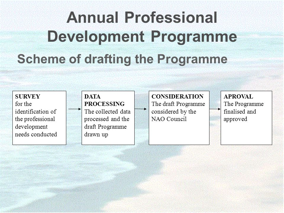 Annual Professional Development Programme Scheme of drafting the Programme SURVEY for the identification of the professional development needs conducted DATA PROCESSING The collected data processed and the draft Programme drawn up CONSIDERATION The draft Programme considered by the NAO Council APROVAL The Programme finalised and approved