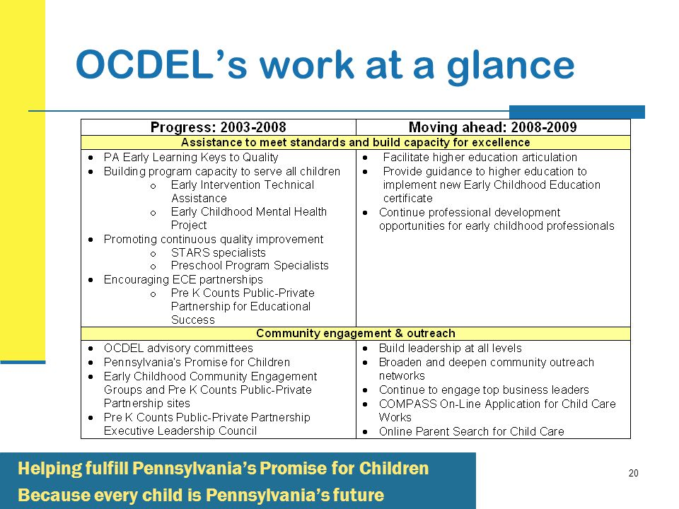 20 Helping fulfill Pennsylvania's Promise for Children Because every child is Pennsylvania's future OCDEL's work at a glance