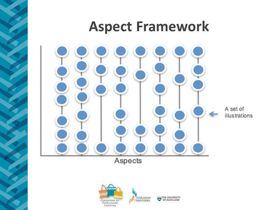 Aspect Framework