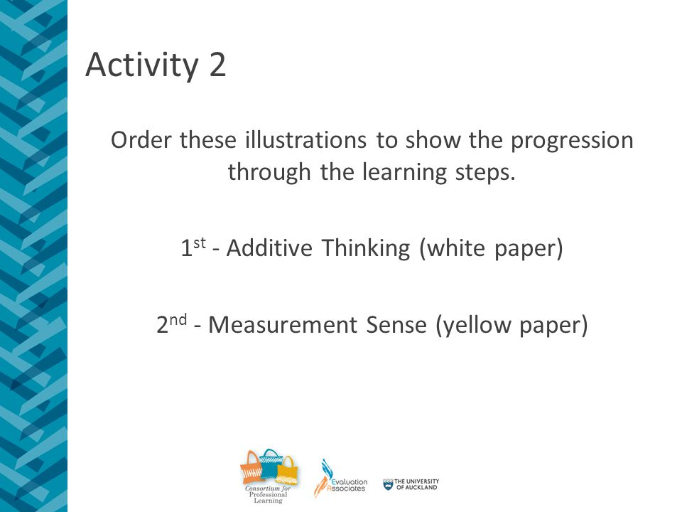 Activity 2 Order these illustrations to show the progression through the learning steps.