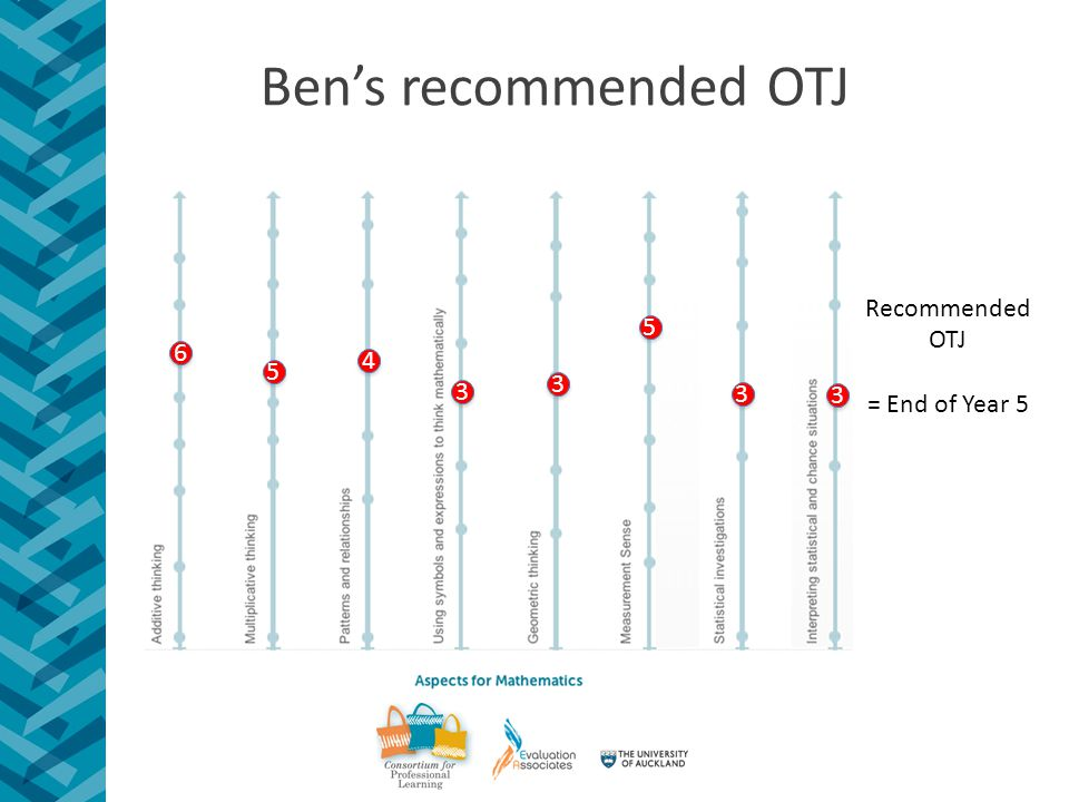 Ben's recommended OTJ Recommended OTJ = End of Year 5 6 6 3 3 3 3 5 5 4 4 5 5 3 3 3 3