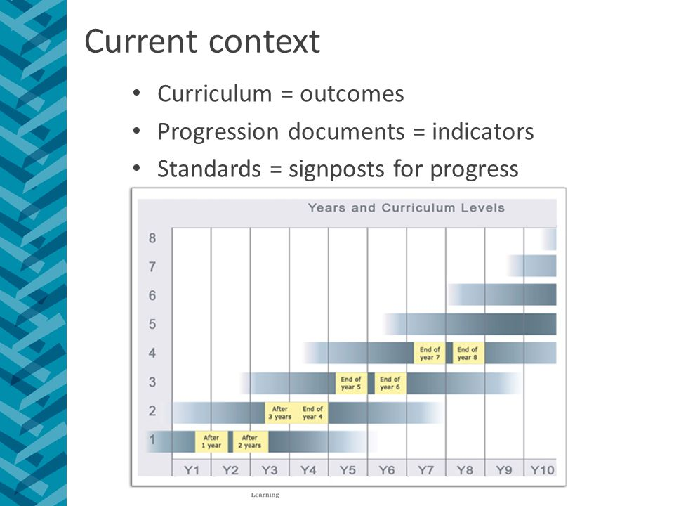 Current context Curriculum = outcomes Progression documents = indicators Standards = signposts for progress