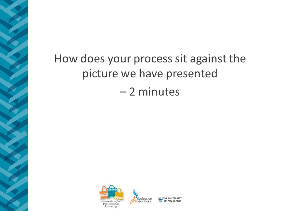 How does your process sit against the picture we have presented – 2 minutes