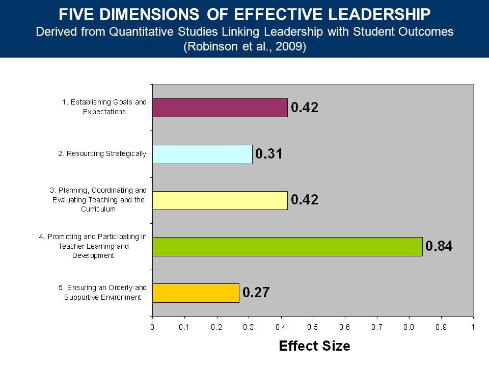 FIVE DIMENSIONS OF EFFECTIVE LEADERSHIP Derived from Quantitative Studies Linking Leadership with Student Outcomes (Robinson et al., 2009)