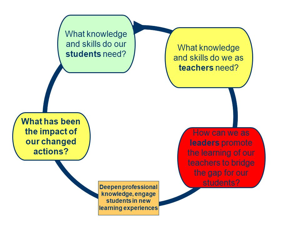 Deepen professional knowledge, engage students in new learning experiences What has been the impact of our changed actions.