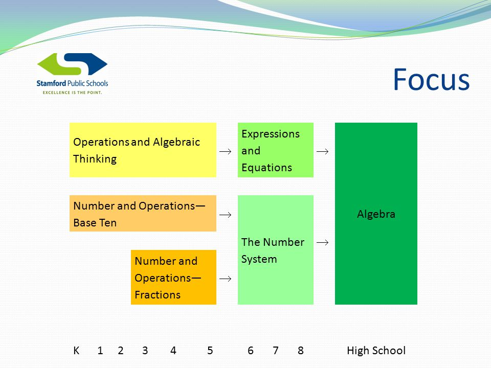 Operations and Algebraic Thinking Expressions and Equations Algebra  Number and Operations— Base Ten  The Number System  Number and Operations— Fractions  K High School