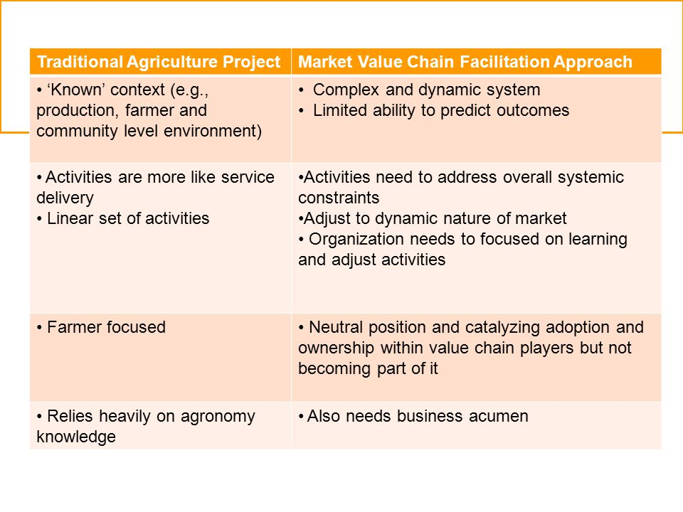 Traditional Agriculture ProjectMarket Value Chain Facilitation Approach 'Known' context (e.g., production, farmer and community level environment) Complex and dynamic system Limited ability to predict outcomes Activities are more like service delivery Linear set of activities Activities need to address overall systemic constraints Adjust to dynamic nature of market Organization needs to focused on learning and adjust activities Farmer focused Neutral position and catalyzing adoption and ownership within value chain players but not becoming part of it Relies heavily on agronomy knowledge Also needs business acumen