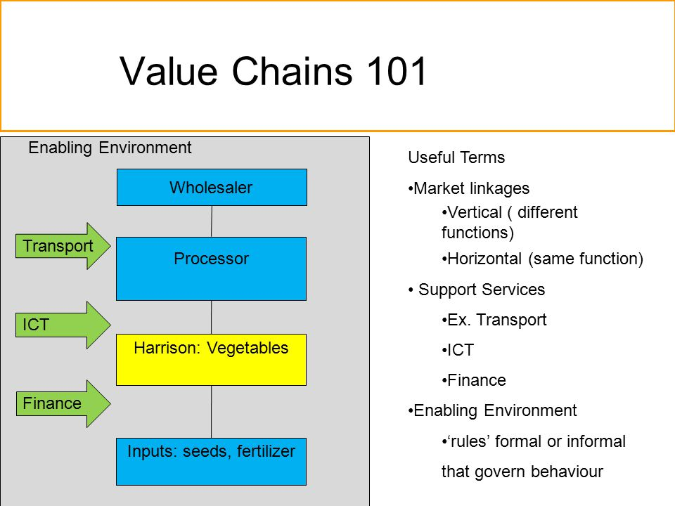 Value Chains 101 Harrison: Vegetables Inputs: seeds, fertilizer Processor Wholesaler Finance ICT Useful Terms Market linkages Vertical ( different functions) Horizontal (same function) Support Services Ex.