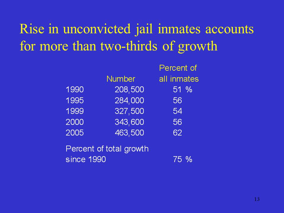 13 Rise in unconvicted jail inmates accounts for more than two-thirds of growth