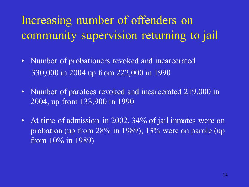 14 Increasing number of offenders on community supervision returning to jail Number of probationers revoked and incarcerated 330,000 in 2004 up from 222,000 in 1990 Number of parolees revoked and incarcerated 219,000 in 2004, up from 133,900 in 1990 At time of admission in 2002, 34% of jail inmates were on probation (up from 28% in 1989); 13% were on parole (up from 10% in 1989)