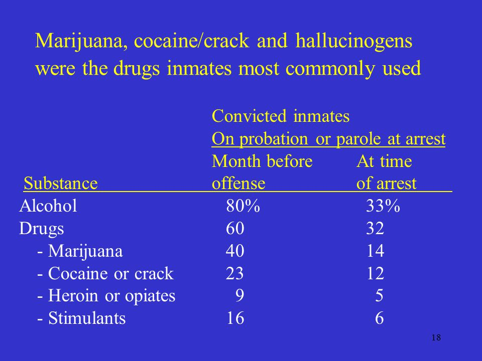 18 Marijuana, cocaine/crack and hallucinogens were the drugs inmates most commonly used Convicted inmates On probation or parole at arrest Month beforeAt time Substanceoffenseof arrest Alcohol 80% 33% Drugs Marijuana Cocaine or crack Heroin or opiates Stimulants 16 6