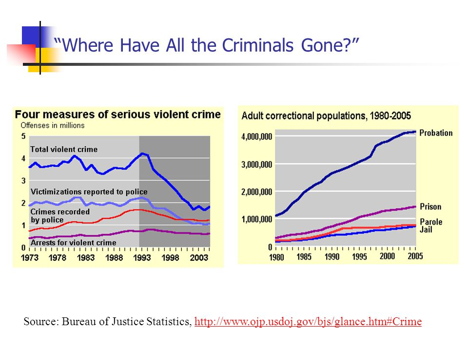 where have all the criminals gone