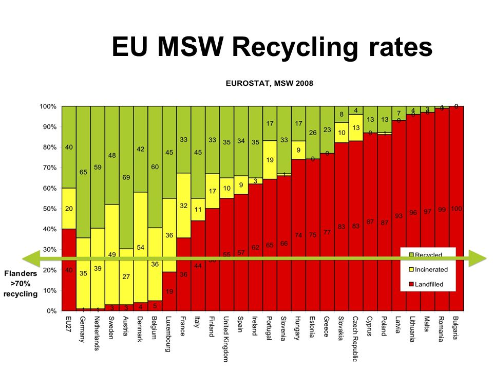 EU MSW Recycling rates