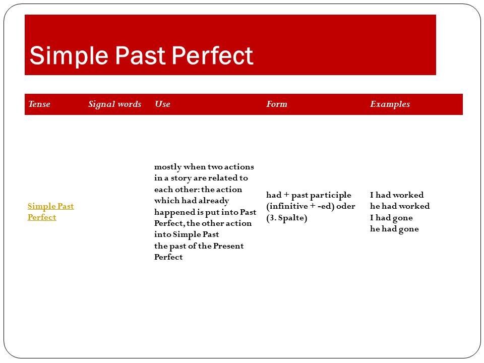 Simple Past Perfect TenseSignal wordsUseFormExamples Simple Past Perfect mostly when two actions in a story are related to each other: the action which had already happened is put into Past Perfect, the other action into Simple Past the past of the Present Perfect had + past participle (infinitive + -ed) oder (3.